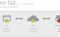CloudFlare error 522