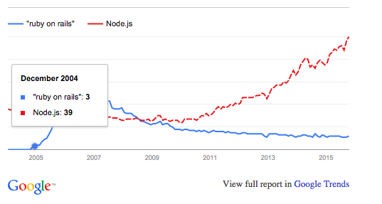 Ruby on Rails vs. Magento